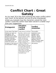 Conflict chart.odt