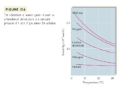 solubilityofgases