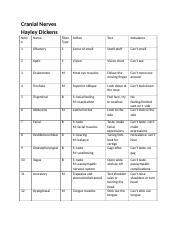 Cranial Nerves Table.docx