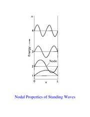 Nodes and Standing Waves
