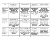 AP GoPo Unit 1 Reading Chart