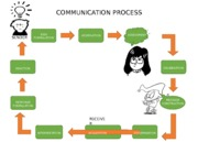 COMMUNICATION-PROCESS