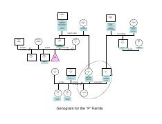 genogram for the P family