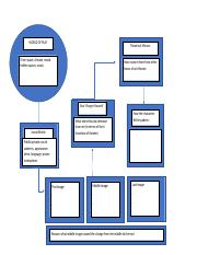 theater graphic organizer.docx