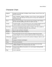 analyzing characterization and motivation in the crucible answers