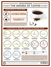 Chemistry of Coffee-1