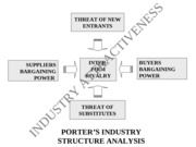 Porters_Industry Analysis