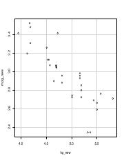 scatterplot new with log