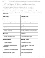 L4T2 - Topic 2_ Risk and Protective Factors by Developmental Stages_ 2.5 TTL 503 Substance Abuse in