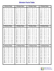 Division facts table.pdf