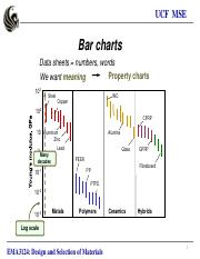9. Material property charts