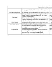 Stakeholder Analysis  of single use plastic bags and ocean plastic pollution.docx