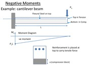 07 Chap 14 Negative Moment and Continuous Beam Design