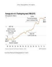 4a. LATimes_ThanksgivingMealCost_112615_Graph