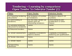 advantages of selective tendering in construction