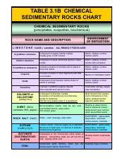 Chemical Sedimentary Rock Chart Table 3 1b Rocks Precipitates Evaporites Biochemical Environment