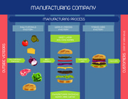 Chapter 2 Manufacturing Process