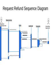 Editable Request Refund Sequence Diagram.pptx