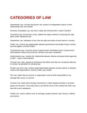 Categories of Law
