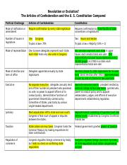 Articles & Constitution comparison chart.docx