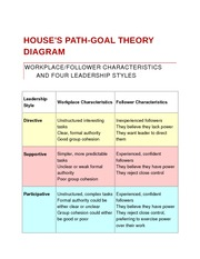 House's Path-Goal theory diagram