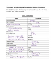 Naming Formulas Worksheet | Worksheet