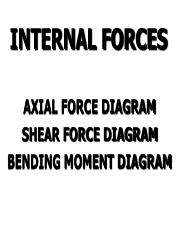 Axial Force Shear Force Bending Moments For The Beam Shown Below
