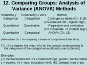 12. Comparing groups (ANOVA)