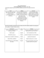 CPR Cause and Consequence Chart