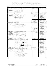 well_known_difference_equations