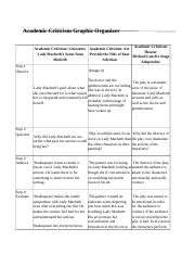 academic criticism graphic organizer Use this graphic organizer to collect your thoughts about characterization in macbeth  academic criticism graphic organizer  english comentary on macbeth.