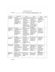 Communication Observation RUBRIC 3-17-2016-1 (1).docx