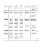 Rubric, Ethical Dilemmas Assignment - MKTG 2202