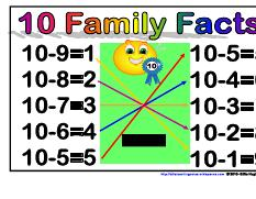 10 Family Facts minus- Maths Strategies