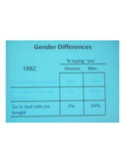 PSYCH 360 Social Psychology - Gender Differences Chart II