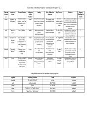 Exam #4 Study Guide - Study Chart on the Minor Prophets.docx