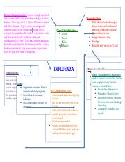 Influenza Concept Mapcx Etiology Pathophysiology Spread through