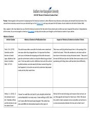his100_theme3_learning_block_3_3_historical_context_chart.docx