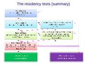 The residency tests - summary