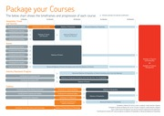 Package Courses