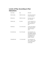 THM 1113 Levels of Play According to Peer Interactions