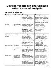 Devices for Speech Analysis.docx