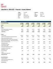 Copy of Caterpillar Inc NYSE CAT Financials Income Statement SALES (1).xls