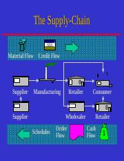 324662044-Supply-Chain.ppt