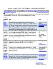 Assessment Options for ELLs - Placement Diagnosis and Funding -  EO -TRE - Links Updated 2014  - Hig