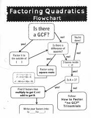 Quadratic Flow Chart