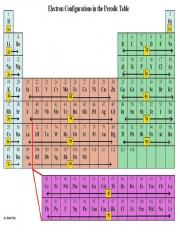 Electron Periodic Table.pdf