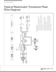 typical-wastewater-treatment-plant-flow-diagram.pdf