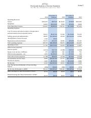 horizontal analysis of income statement FINAL