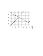 Supply Demand Graph Template